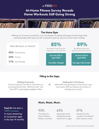 Feed.fm Fitness Survey Results One Sheet Final