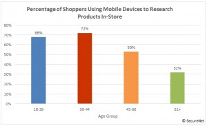 Mobile-Showrooming-Graphic_SecureNet