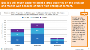build audience on app