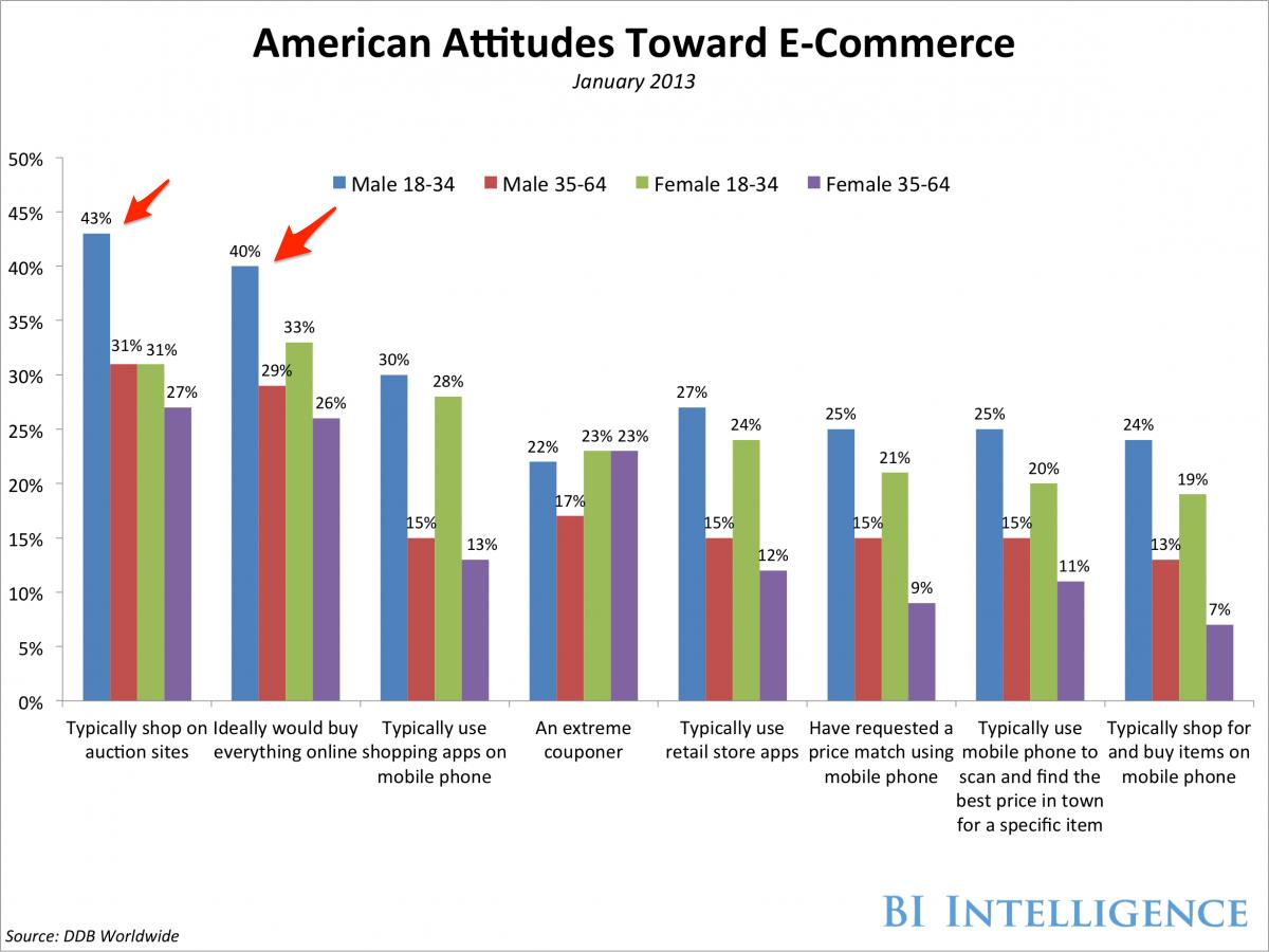 eCommerce and Gender —Men Buy, Women Shop