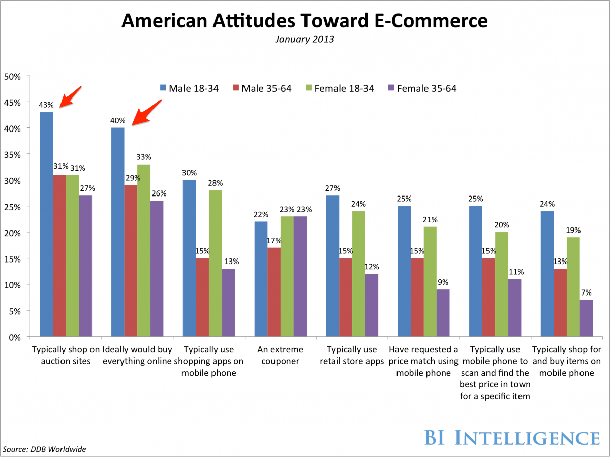 eCommerce and Gender — Men Buy, Women Shop